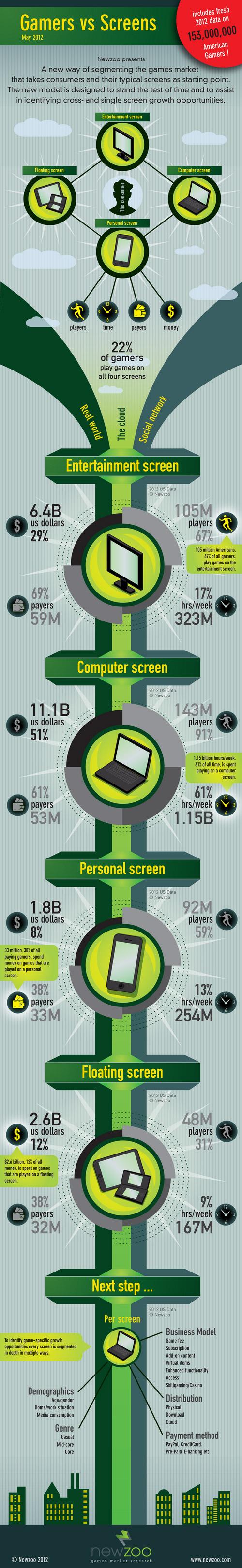 newzoo_gamers_vs_screens_inforgraphics_2012